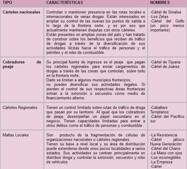 clasificación cárteles